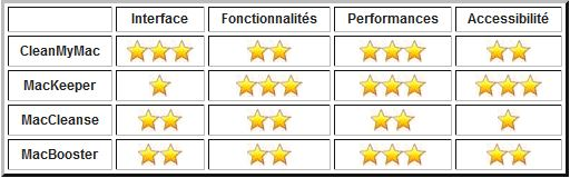 Tableau Comparatif Logiciels Optimisation Mac