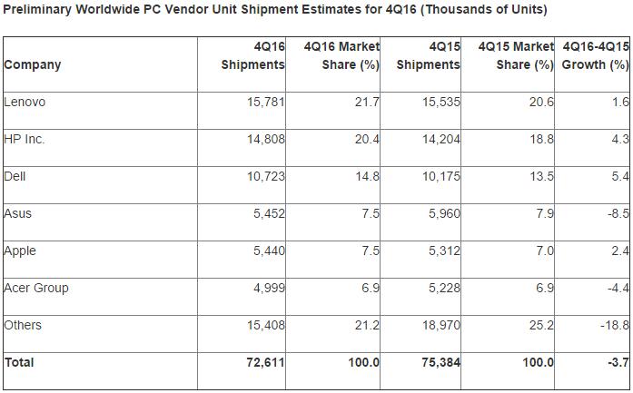 Les ventes de PC en baisse de -6,2% en 2016